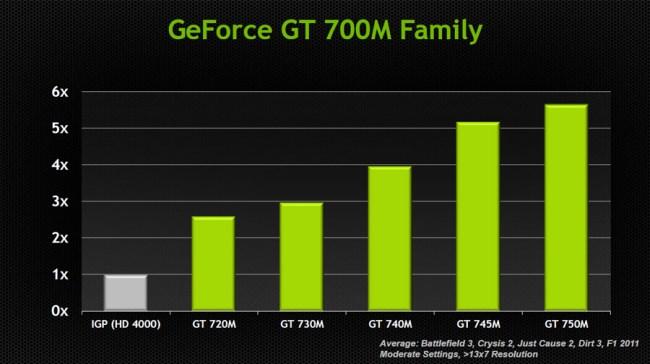 GeForce_GT_700M_Performance