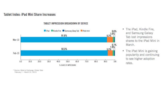 Velti: на долю iPad приходится наибольшее количество показов рекламы среди планшетов