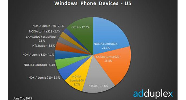 AdDuplex: смартфоны с Windows Phone 8 стали более распространенными, чем устройства Windows Phone 7