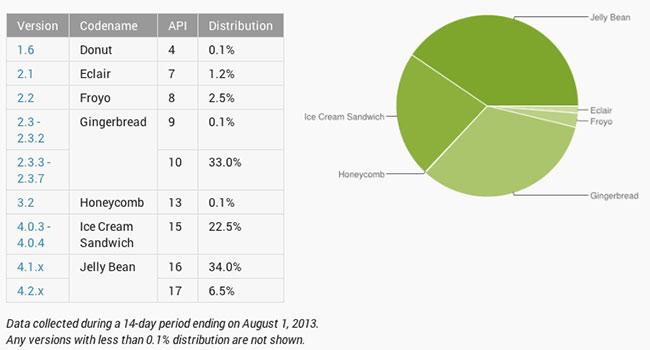 01-2-Andro-Dev-Stats