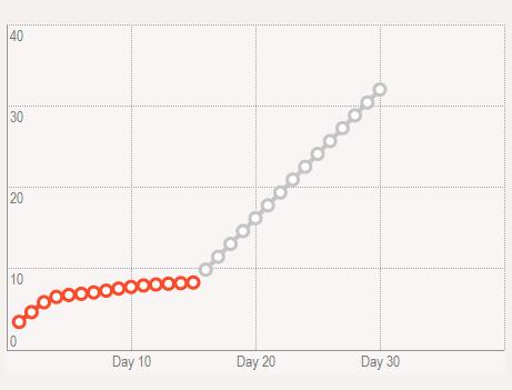 За половину срока Canonical собрала лишь 25,9% от суммы необходимой для старта производства смартфона Ubuntu Edge