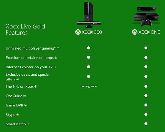 Многие интересные функции Xbox One потребуют наличия подписки