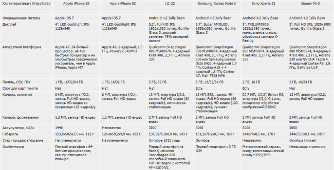 Apple iPhone 5S/5C: сравнение с флагманами других производителей