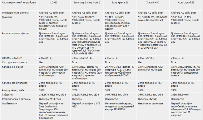 LG G2 Table