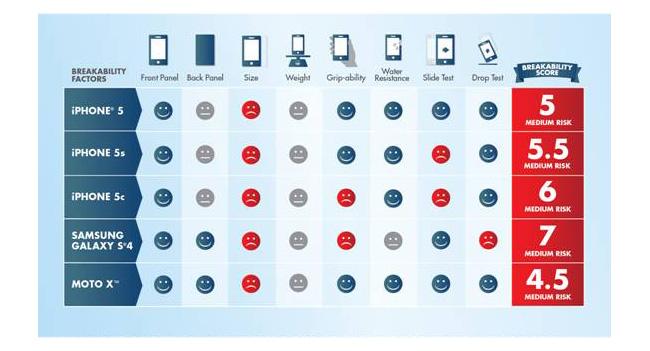 Смартфон Moto X оказался более «живучим», чем устройства iPhone 5S, 5C и Galaxy S4
