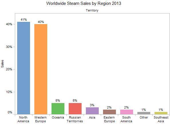 Steam_regional