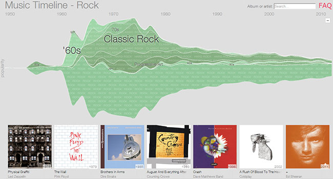 Google запустила историческую ленту популярности музыки - Music Timeline