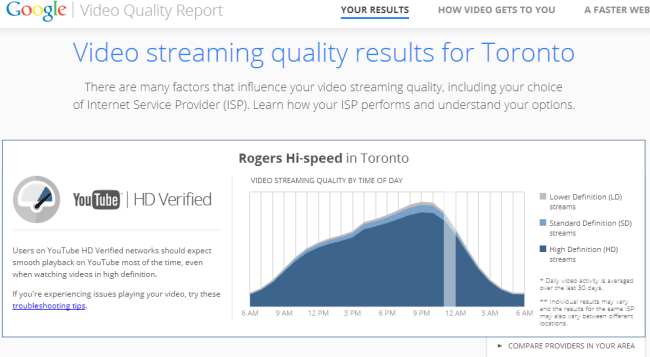 google_video_quality_report_toronto
