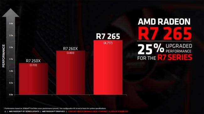Radeon_R7_265_performance