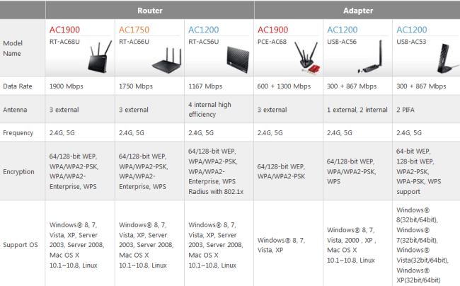 ASUS_RT-AC56U_spec1
