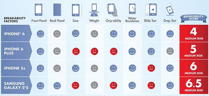 SquareTrade: смартфоны iPhone 6 и iPhone 6 Plus менее подвержены риску повреждения, чем iPhone 5s