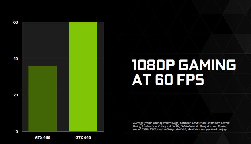 Обзор видеокарты GeForce GTX 960