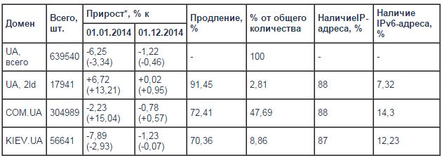 domen-UA-2014