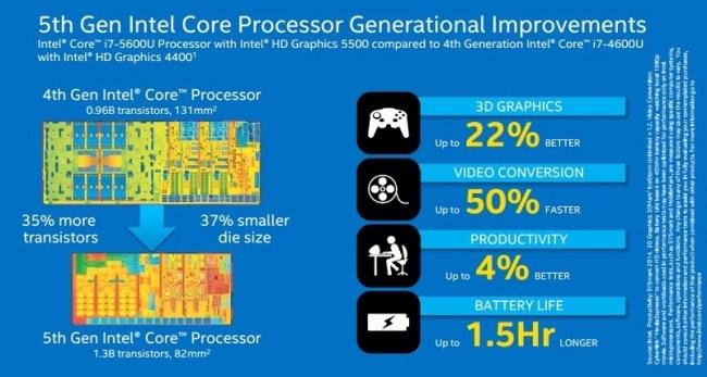 Intel официально представила процессоры Core пятого поколения