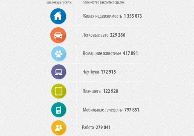 OLX: В 2014 году количества сделок увеличилось на 62%