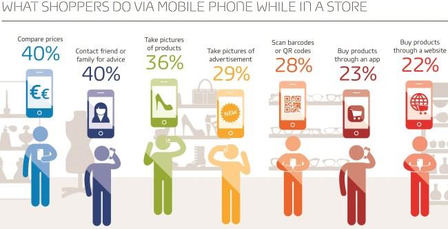Покупатели все чаще используют мобильные устройства при совершении покупок в обычных магазинах