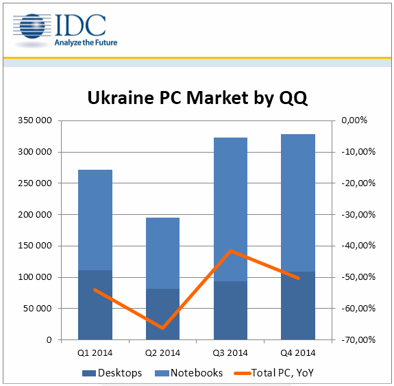 Ukraine PC Market 2014
