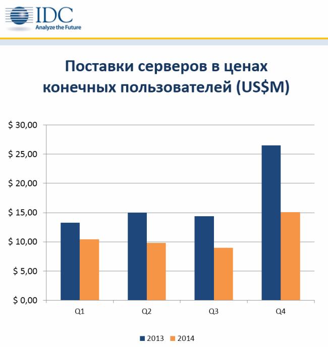 20150318_IDC_server-2014_decrease