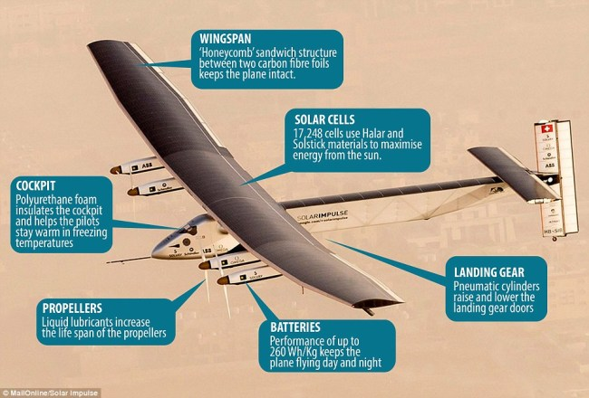 2677AF5800000578-2985244-Solar_Impulse_2_uses_a_number_of_innovative_technologies_to_make-a-54_1425909978898