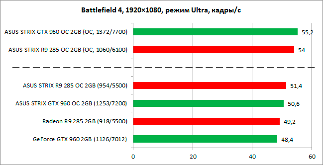 GeForce_GTX960_vs_Radeon_R9-285_diags10n