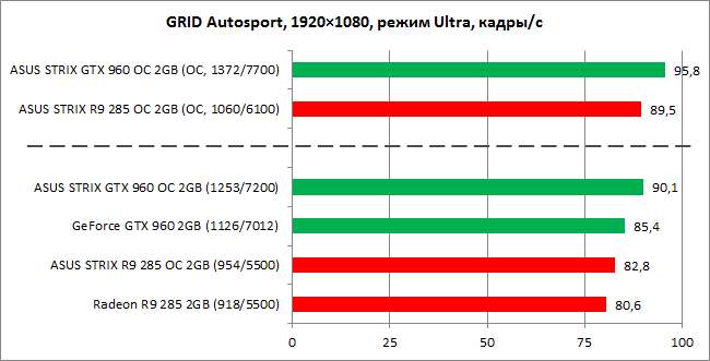 GeForce_GTX960_vs_Radeon_R9-285_diags9n