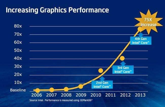 Intel_Raptr_Graphics_Perf
