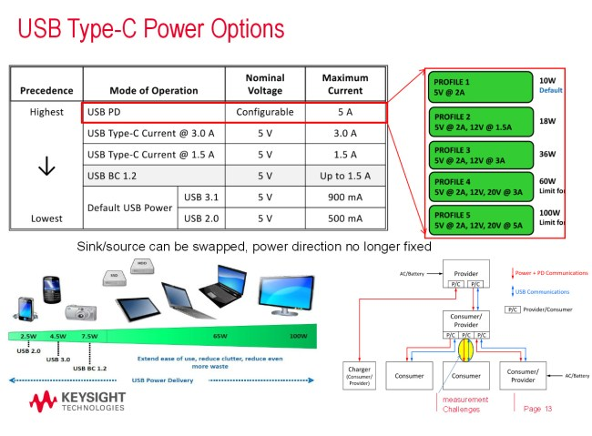 USB_Type-C_Power
