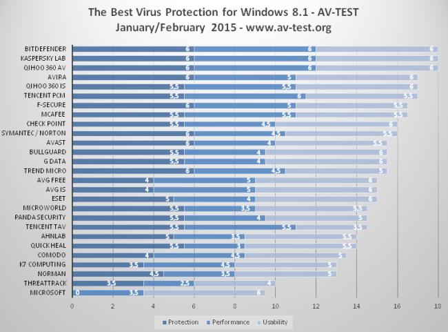 av-test-best-antivirus-feb.-2015-100575389-orig