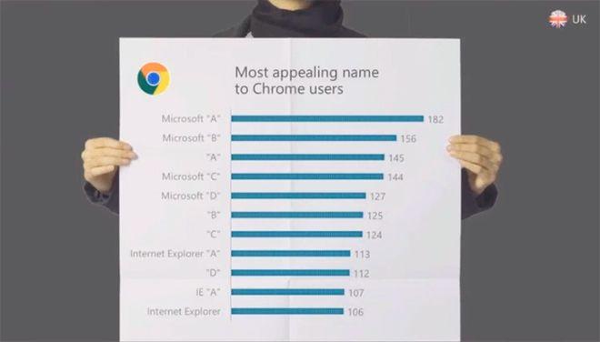 Microsoft откажется от бренда Internet Explorer в названии своего нового браузера