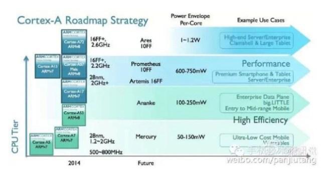 ARM готовит сразу пять ядер для мобильных процессоров
