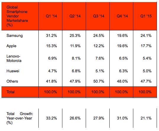 Samsung снова стала крупнейшим производителем смартфонов по итогам минувшего квартала