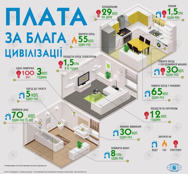 Коммунальные тарифы 04.2015