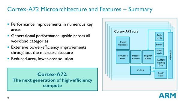 ARM рассказала об архитектуре Cortex-A72, заявляя о приросте производительности и энергоэффективности