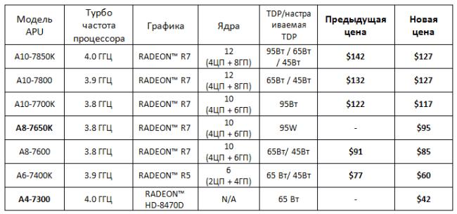 AMD_Kaveri-Price