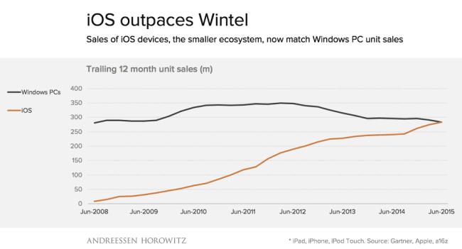 iOS vs Windows