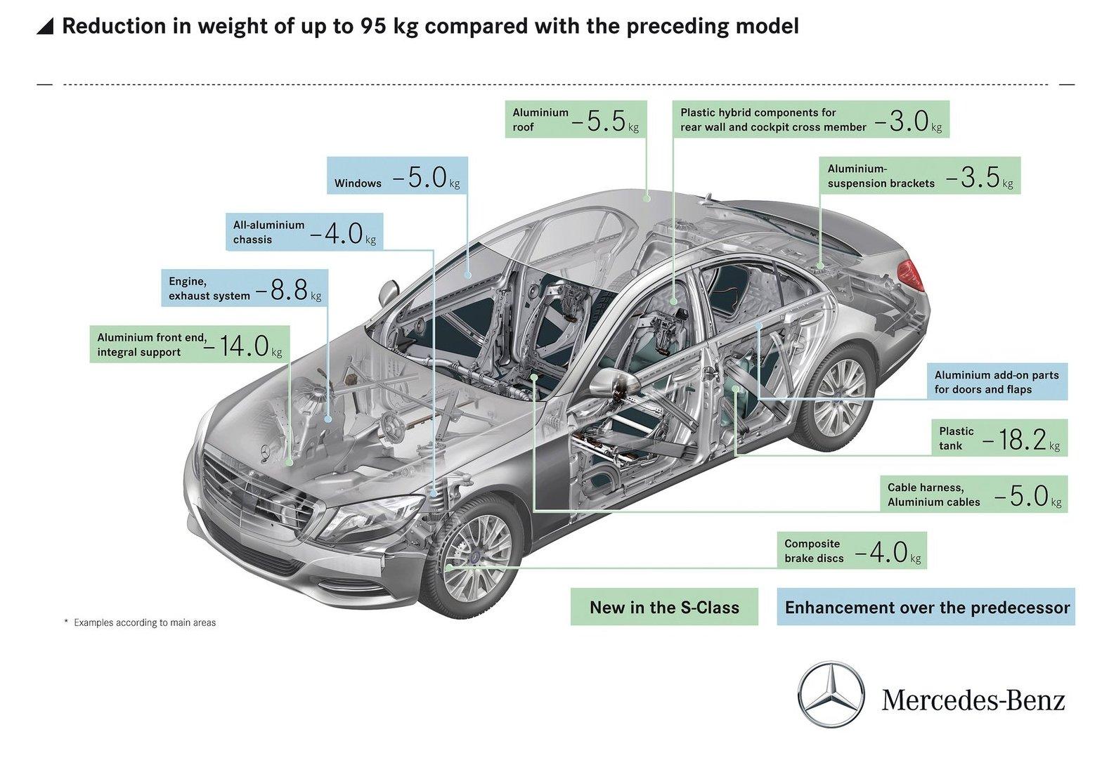 Новый Mercedes-Benz S-класса W222 собрал в себе «всего понемногу»: основа – классический стальной несущий кузов; плюс алюминиевые двери, крыша (-5,5 кг от аналогичной детали из стали), передняя часть с крыльями (-14 кг), опоры задних амортизаторов; добавим к этому и пластиковый бак (-18 кг) и перегородку багажника (-3 кг). А теперь – возможно, будет и пластиковая поперечина заднего редуктора. На фоне алюминиевых наработок Audi и Jaguar Land Rover да карбоновых автомобилей BMW этот подход не выглядит сверхсовременным, но свои плоды в виде облегчения кузова на 95 кг он дал