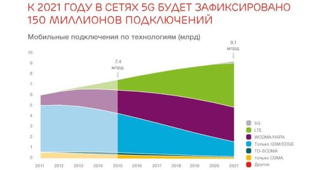 Ericsson Mobility Report Infographics (1)