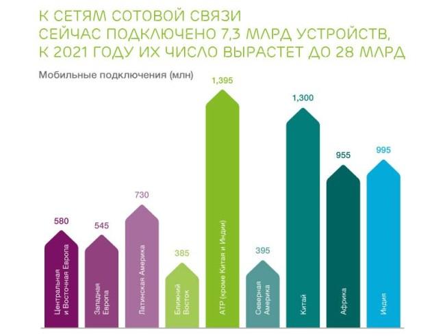 Ericsson Mobility Report Infographics (2)