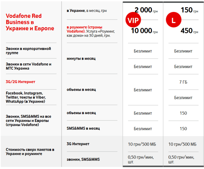 Vodafone Red Business (2)