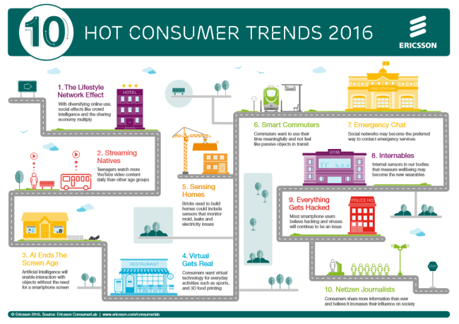 10 hot consumer trends 2016 (2)