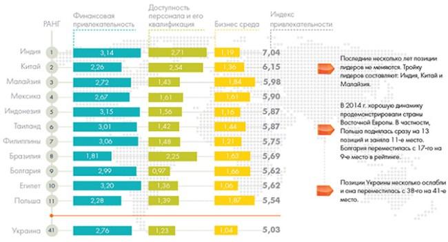 Украина заняла 51 место по объему рынка IT-аутсорсинга