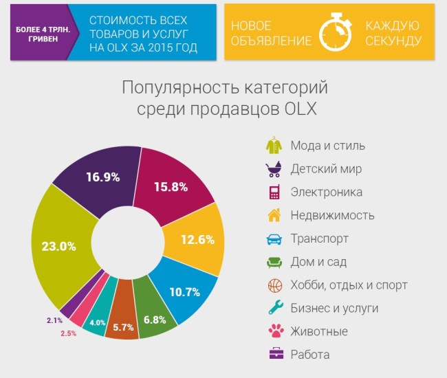 OLX_2015_results