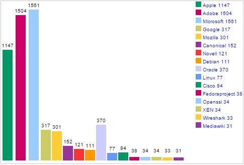 cve_top_50_company_2015