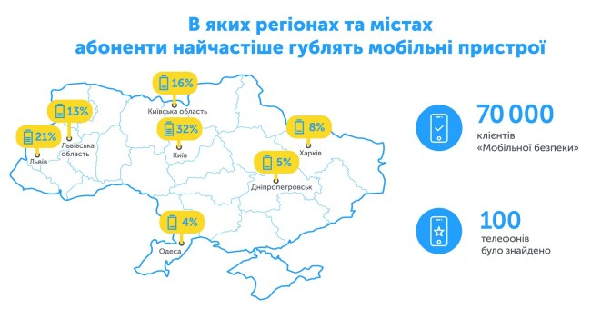 mysafety_kyivstar_find