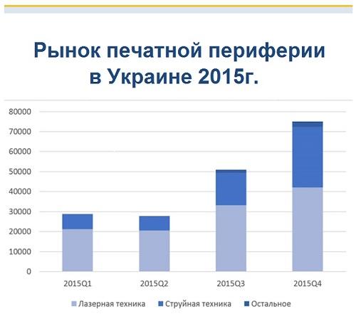 Printers Ukraine 2015
