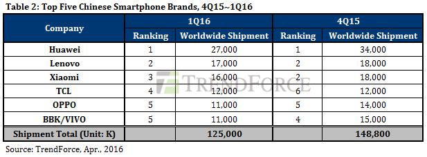 TrendForce: в первом квартале 2016 года зафиксировано снижение поставок на рынке смартфонов, у Apple - существенное падение