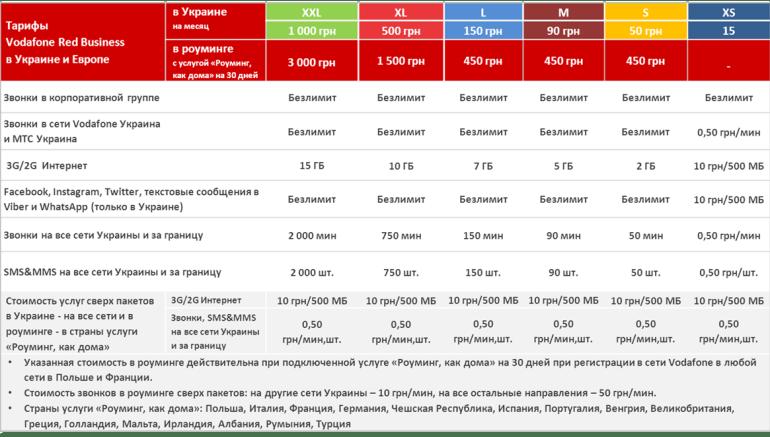 Vodafone XL XXL