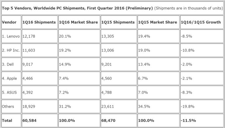 В первом квартале 2016 года поставки компьютеров сократились примерно на 10%