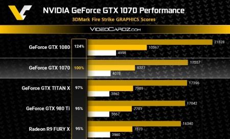 Появились результаты тестирования GeForce GTX 1070 в 3DMark