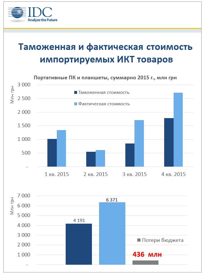 IDC Ukraine 2015